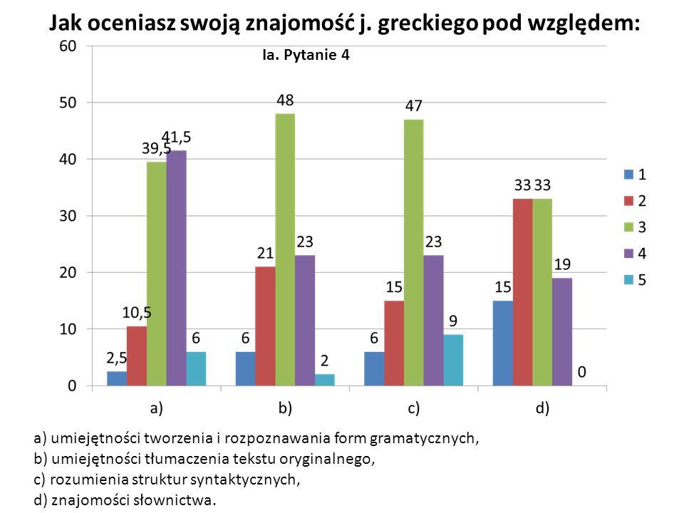 Ia. Pytanie 4 Jak oceniasz swoją znajomość j. greckiego pod względem: a) umiejętności tworzenia i rozpoznawania form gramatycznych, b) umiejętności tł