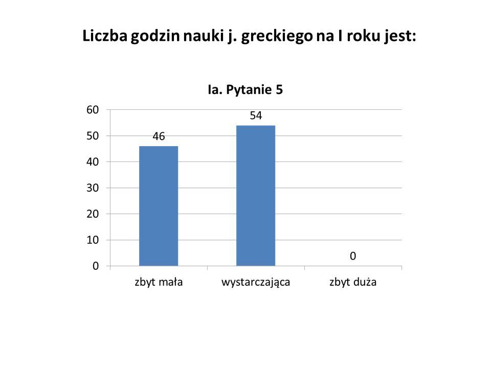 Liczba godzin nauki j. greckiego na I roku jest: