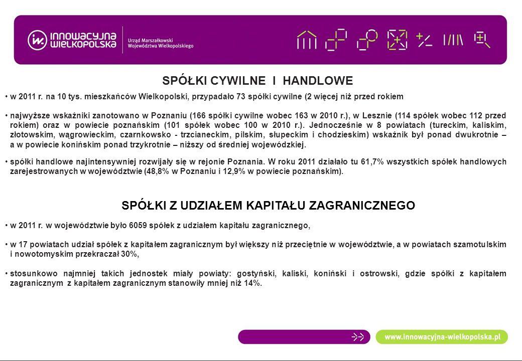 SPÓŁKI CYWILNE I HANDLOWE w 2011 r. na 10 tys. mieszkańców Wielkopolski, przypadało 73 spółki cywilne (2 więcej niż przed rokiem najwyższe wskaźniki z