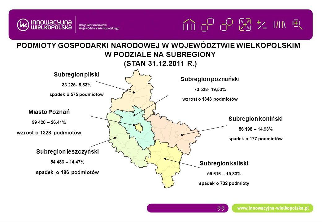 PODMIOTY GOSPODARKI NARODOWEJ W WOJEWÓDZTWIE WIELKOPOLSKIM W PODZIALE NA SUBREGIONY (STAN 31.12.2011 R.) Subregion pilski 33 225- 8,83% spadek o 575 p