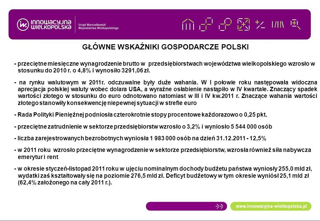 GŁÓWNE WSKAŹNIKI GOSPODARCZE POLSKI - przeciętne miesięczne wynagrodzenie brutto w przedsiębiorstwach województwa wielkopolskiego wzrosło w dstosunku