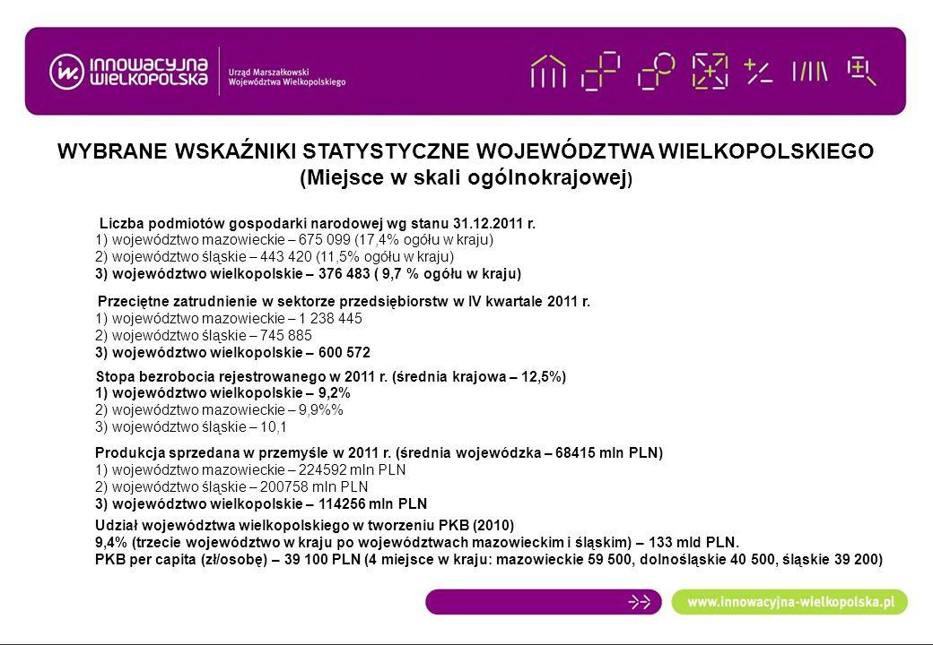 PODMIOTY GOSPODARKI NARODOWEJ W WOJEWÓDZTWIE WIELKOPOLSKIM W PODZIALE NA SUBREGIONY (STAN 31.12.2011 R.) Subregion pilski 33 225- 8,83% spadek o 575 podmiotów Subregion poznański 73 538- 19,53% wzrost o 1343 podmiotów Miasto Poznań 99 420 – 26,41% wzrost o 1328 podmiotów Subregion koniński 56 198 – 14,93% spadek o 177 podmiotów Subregion leszczyński 54 486 – 14,47% spadek o 186 podmiotów Subregion kaliski 59 616 – 15,83% spadek o 732 podmioty