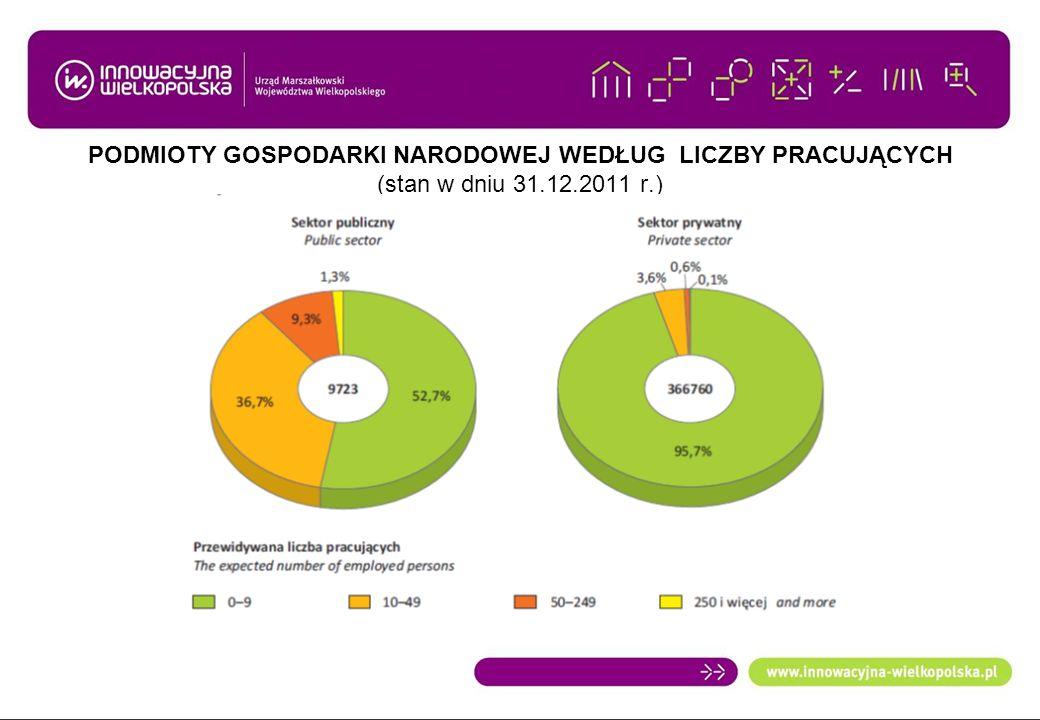 PODMIOTY GOSPODARKI NARODOWEJ WEDŁUG LICZBY PRACUJĄCYCH (stan w dniu 31.12.2011 r.)