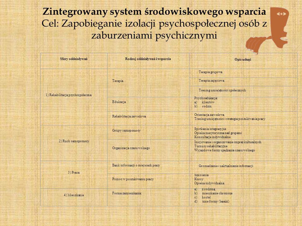 Zintegrowany system środowiskowego wsparcia Cel: Zapobieganie izolacji psychospołecznej osób z zaburzeniami psychicznymi Sfery oddziaływańRodzaj oddzi