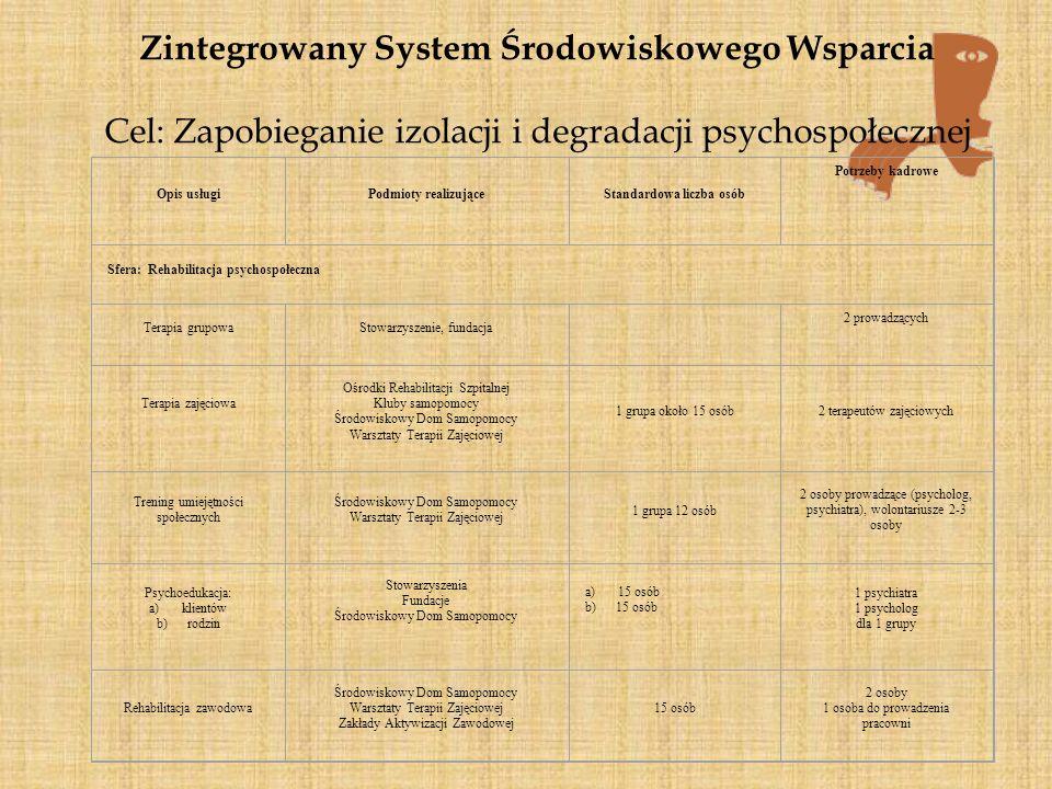 Zintegrowany System Środowiskowego Wsparcia Cel: Zapobieganie izolacji i degradacji psychospołecznej Opis usługiPodmioty realizująceStandardowa liczba