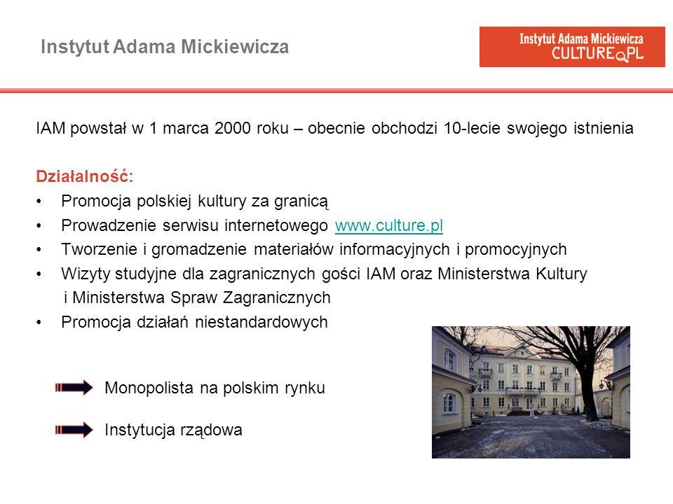 Instytut Adama Mickiewicza IAM powstał w 1 marca 2000 roku – obecnie obchodzi 10-lecie swojego istnienia Działalność: Promocja polskiej kultury za gra
