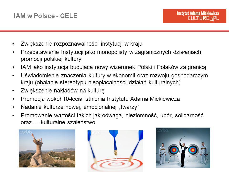 IAM w Polsce - Strategia Instytut Adama Mickiewicza wyjście z kulturą do Polaków wzbudzenie emocji (wolność, kreatywność, szaleństwo) Nie przyszła góra do Mahometa, to Mahomet przyszedł do góry EdukowanieWzbudzanie zaangażowania IAM jako najważniejsza instytucja promująca Polskość (zarówno w kraju jak i za granicą)