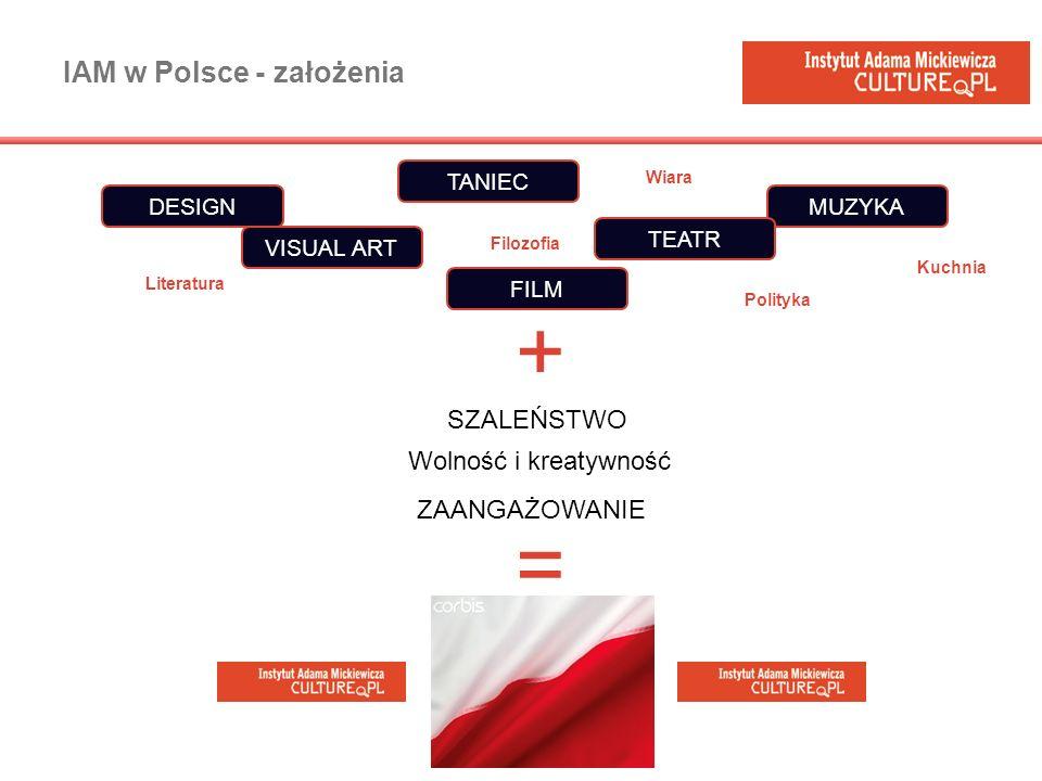 IAM w Polsce - założenia Wiara Wolność i kreatywność SZALEŃSTWO ZAANGAŻOWANIE DESIGN VISUAL ART MUZYKA FILM TEATR TANIEC Literatura Kuchnia Polityka F