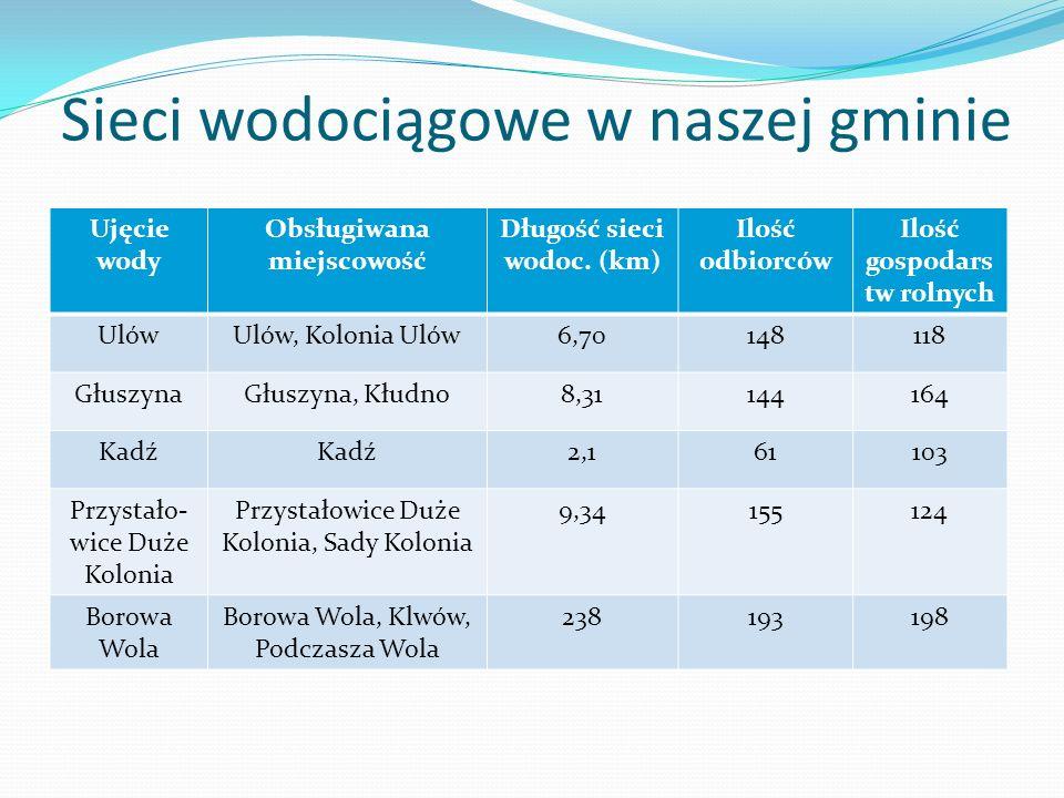 Sieci wodociągowe w naszej gminie Ujęcie wody Obsługiwana miejscowość Długość sieci wodoc. (km) Ilość odbiorców Ilość gospodars tw rolnych UlówUlów, K