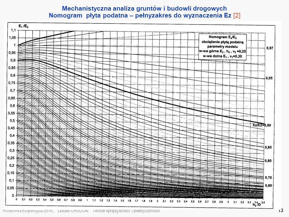 Mechanistyczna analiza gruntów i budowli drogowych Nomogram płyta podatna – pełnyzakres do wyznaczenia Ez [2] Politechnika Świętokrzyska (2013), Lesze