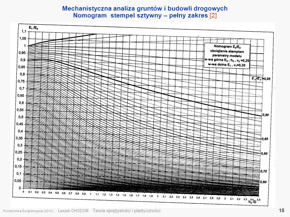 Mechanistyczna analiza gruntów i budowli drogowych Nomogram stempel sztywny – pełny zakres [2] Politechnika Świętokrzyska (2013), Leszek CHODOR Teoria
