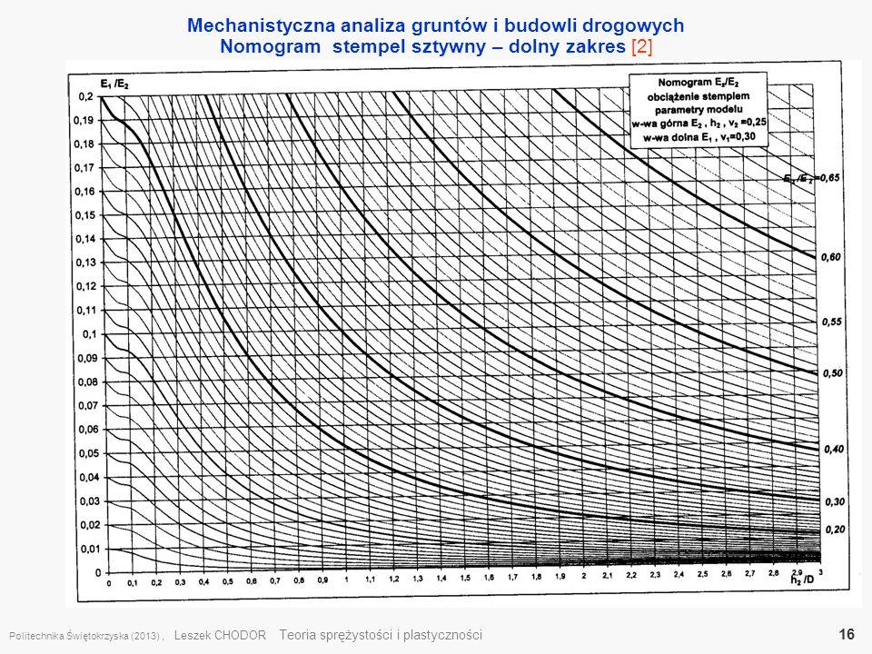 Mechanistyczna analiza gruntów i budowli drogowych Nomogram stempel sztywny – dolny zakres [2] Politechnika Świętokrzyska (2013), Leszek CHODOR Teoria