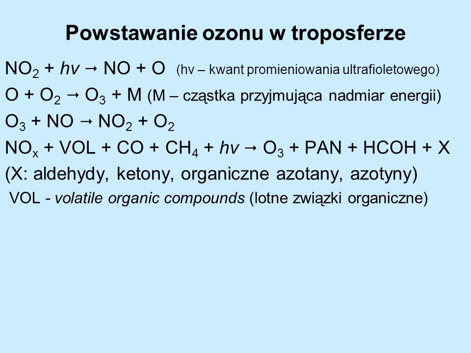 Powstawanie ozonu w troposferze NO 2 + hν NO + O (hv – kwant promieniowania ultrafioletowego) O + O 2 O 3 + M (M – cząstka przyjmująca nadmiar energii