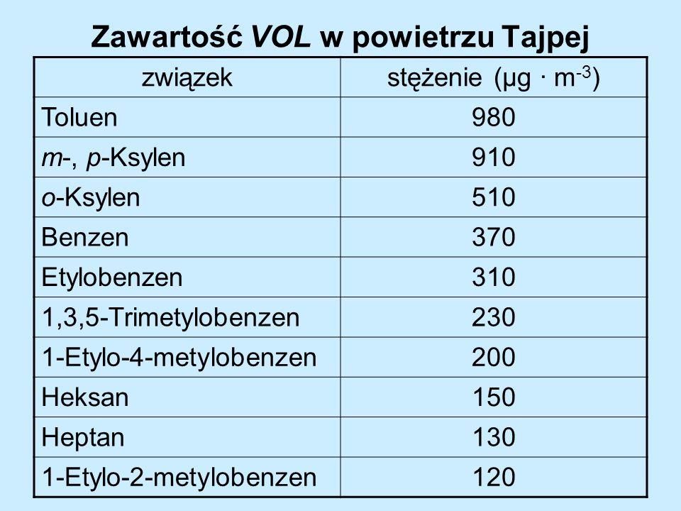 Zawartość VOL w powietrzu Tajpej związekstężenie (µg · m -3 ) Toluen980 m-, p-Ksylen910 o-Ksylen510 Benzen370 Etylobenzen310 1,3,5-Trimetylobenzen230