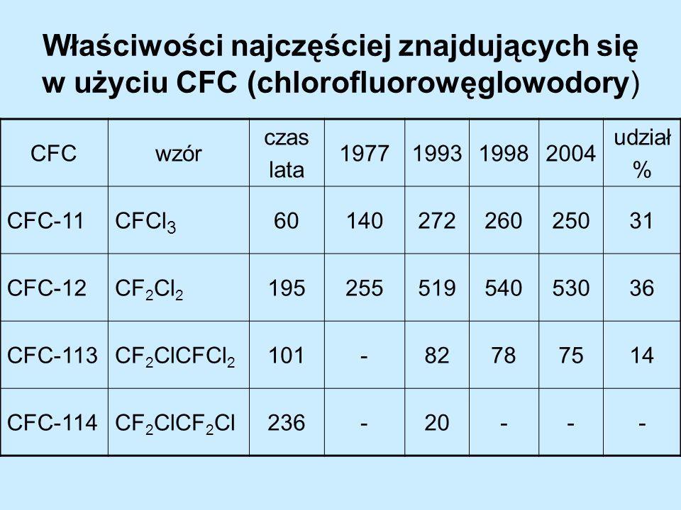 Właściwości najczęściej znajdujących się w użyciu CFC (chlorofluorowęglowodory) CFCwzór czas lata 1977199319982004 udział % CFC-11CFCl 3 6014027226025