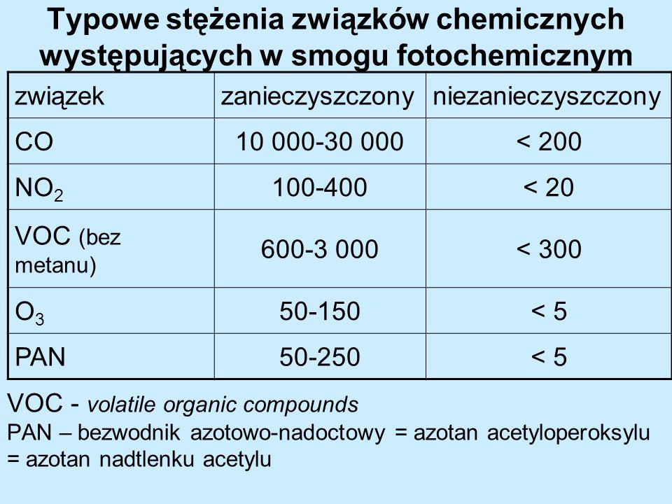 Typowe stężenia związków chemicznych występujących w smogu fotochemicznym związekzanieczyszczonyniezanieczyszczony CO10 000-30 000< 200 NO 2 100-400<