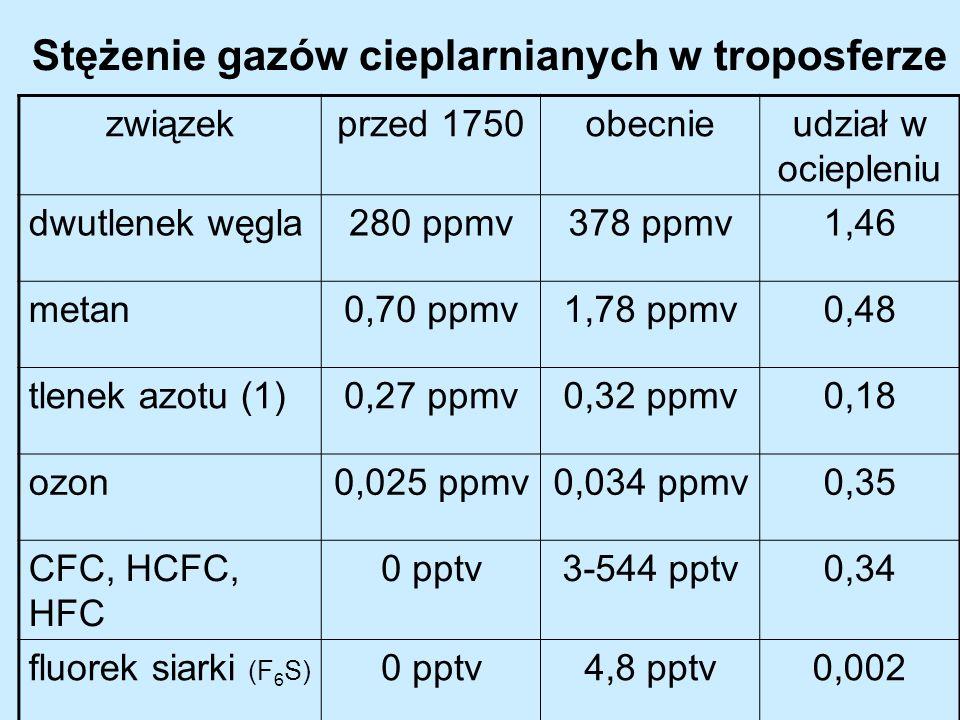 Stężenie gazów cieplarnianych w troposferze związekprzed 1750obecnieudział w ociepleniu dwutlenek węgla280 ppmv378 ppmv1,46 metan0,70 ppmv1,78 ppmv0,4