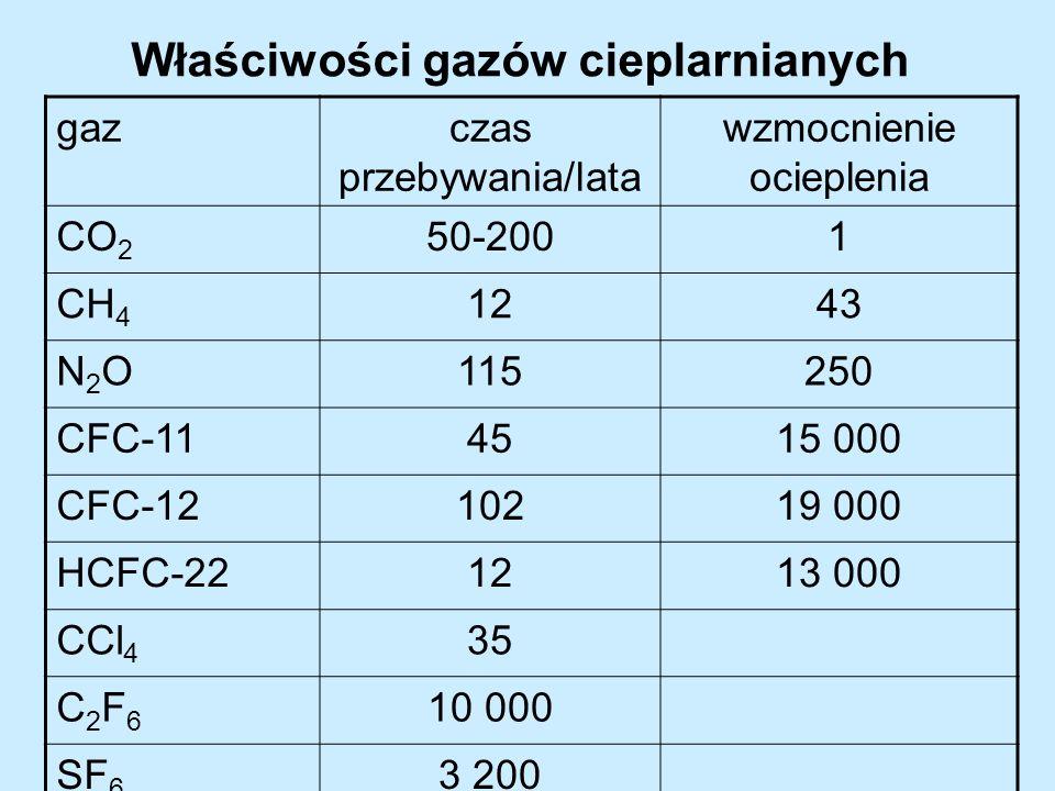 Właściwości gazów cieplarnianych gazczas przebywania/lata wzmocnienie ocieplenia CO 2 50-2001 CH 4 1243 N2ON2O115250 CFC-114515 000 CFC-1210219 000 HC