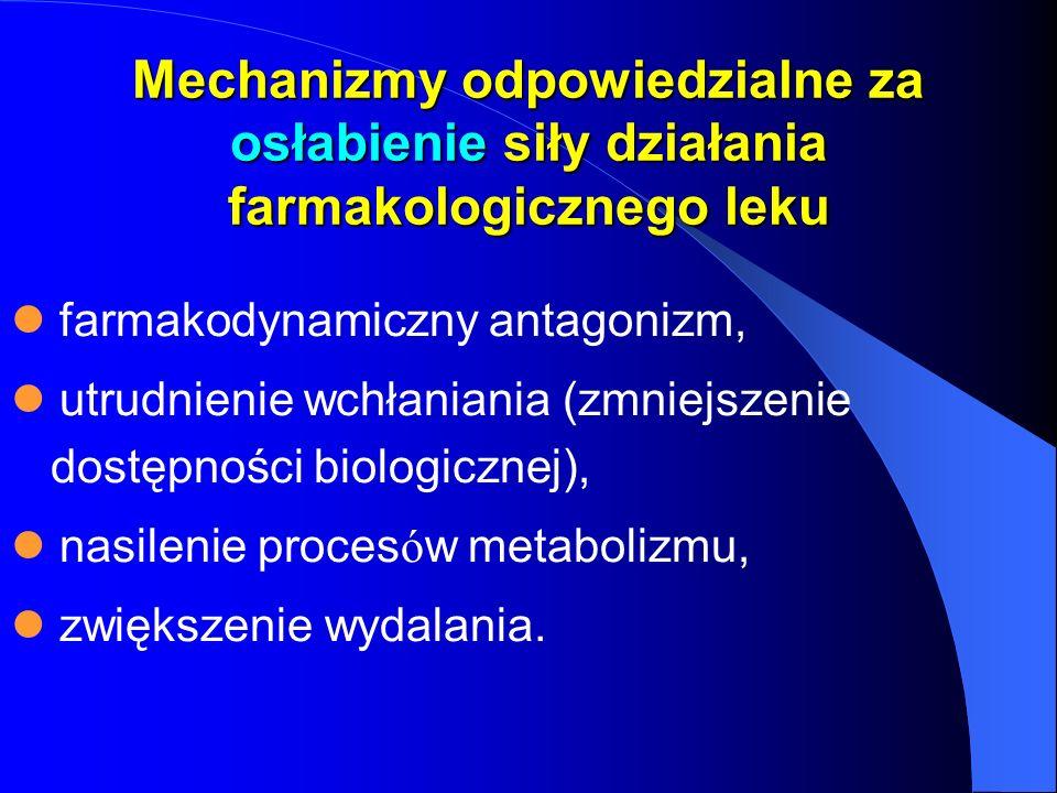 Mechanizmy odpowiedzialne za osłabienie siły działania farmakologicznego leku farmakodynamiczny antagonizm, utrudnienie wchłaniania (zmniejszenie dost