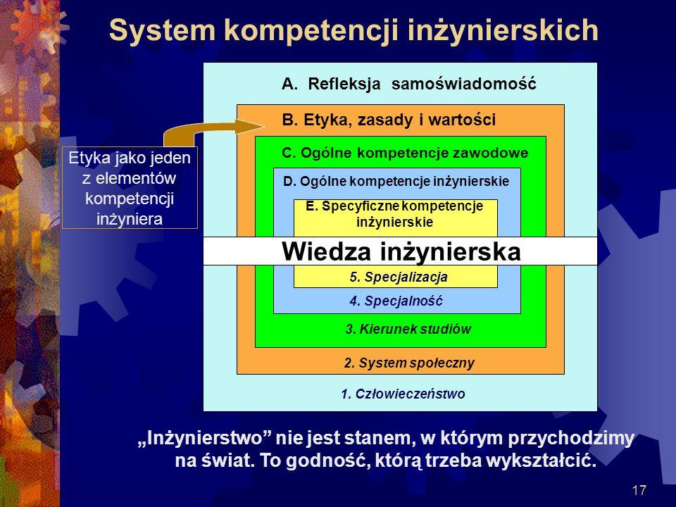 17 System kompetencji inżynierskich A. Refleksja samoświadomość B. Etyka, zasady i wartości C. Ogólne kompetencje zawodowe D. Ogólne kompetencje inżyn