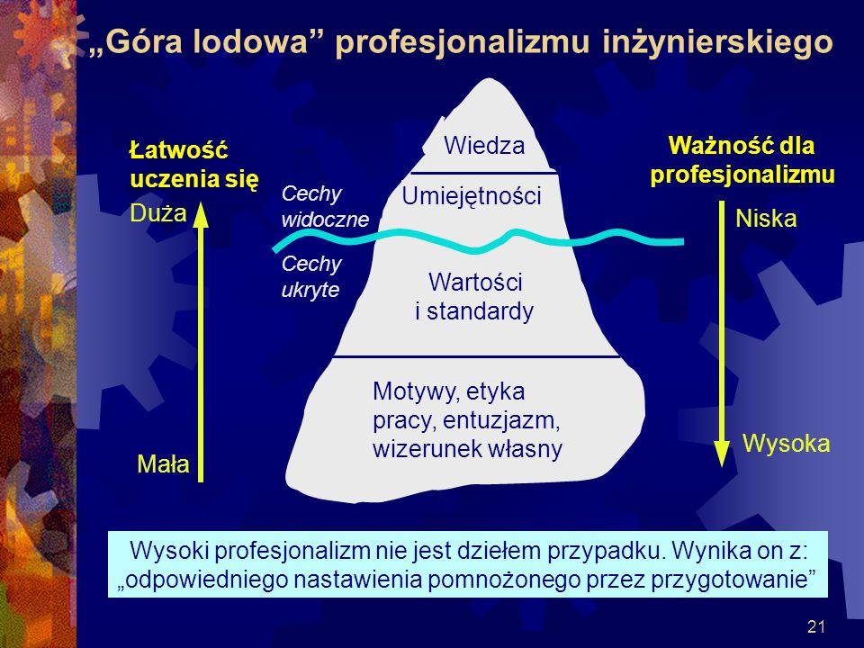 21 Góra lodowa profesjonalizmu inżynierskiego Łatwość uczenia się Duża Mała Ważność dla profesjonalizmu Niska Wysoka Wiedza Motywy, etyka pracy, entuz