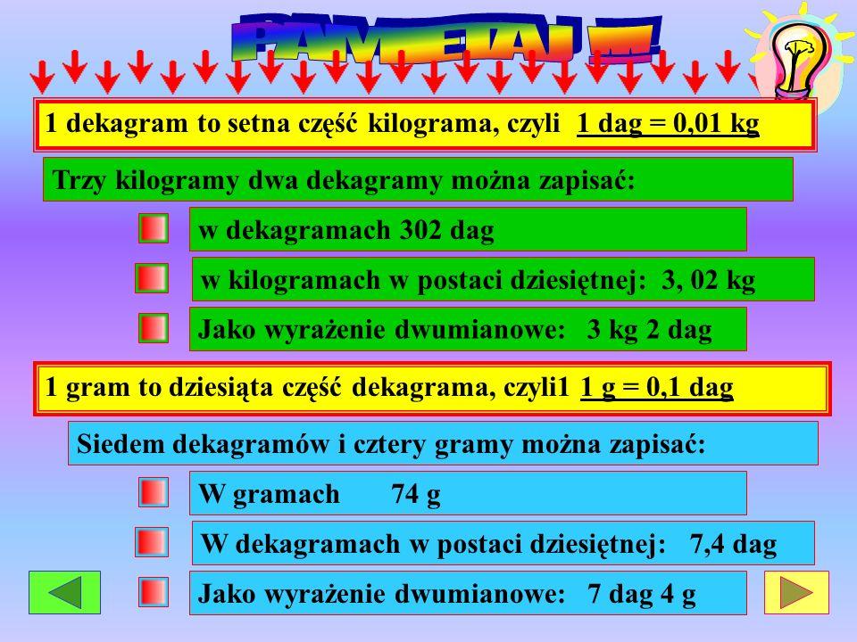 1 dekagram to setna część kilograma, czyli 1 dag = 0,01 kg Trzy kilogramy dwa dekagramy można zapisać: w dekagramach 302 dagJako wyrażenie dwumianowe: