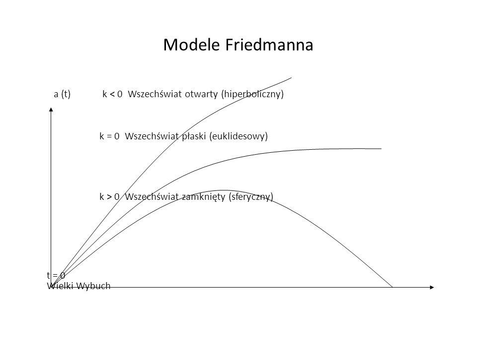 Modele Friedmanna a (t) k 0 Wszechświat zamknięty (sferyczny) t = 0 Wielki Wybuch