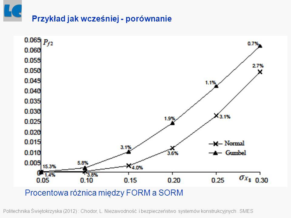 Politechnika Świętokrzyska (2012) : Chodor, L. Niezawodność i bezpieczeństwo systemów konstrukcyjnych. SMES Przykład jak wcześniej - porównanie Procen