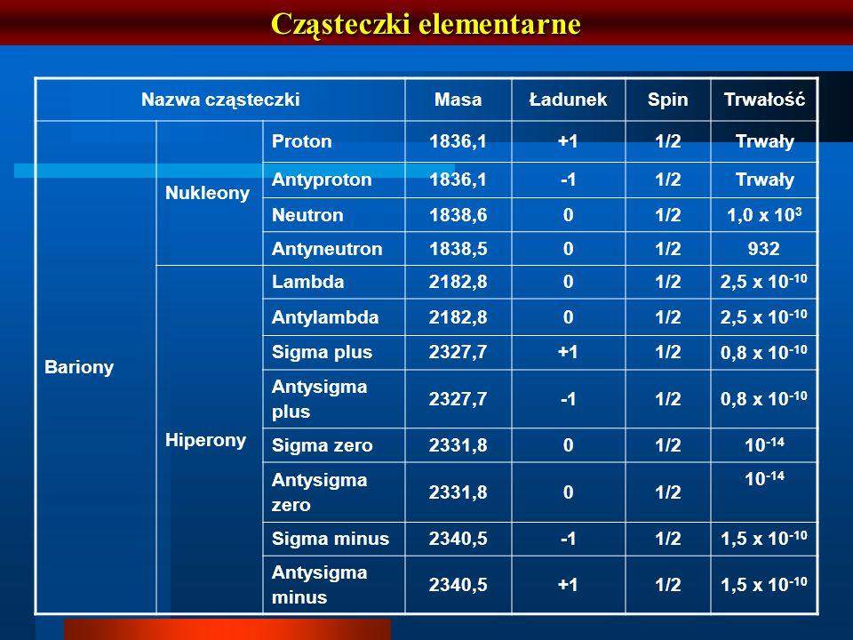 Cząsteczki elementarne Nazwa cząsteczkiMasaŁadunekSpinTrwałość Bariony Nukleony Proton1836,1+11/2Trwały Antyproton1836,11/2Trwały Neutron1838,601/21,0