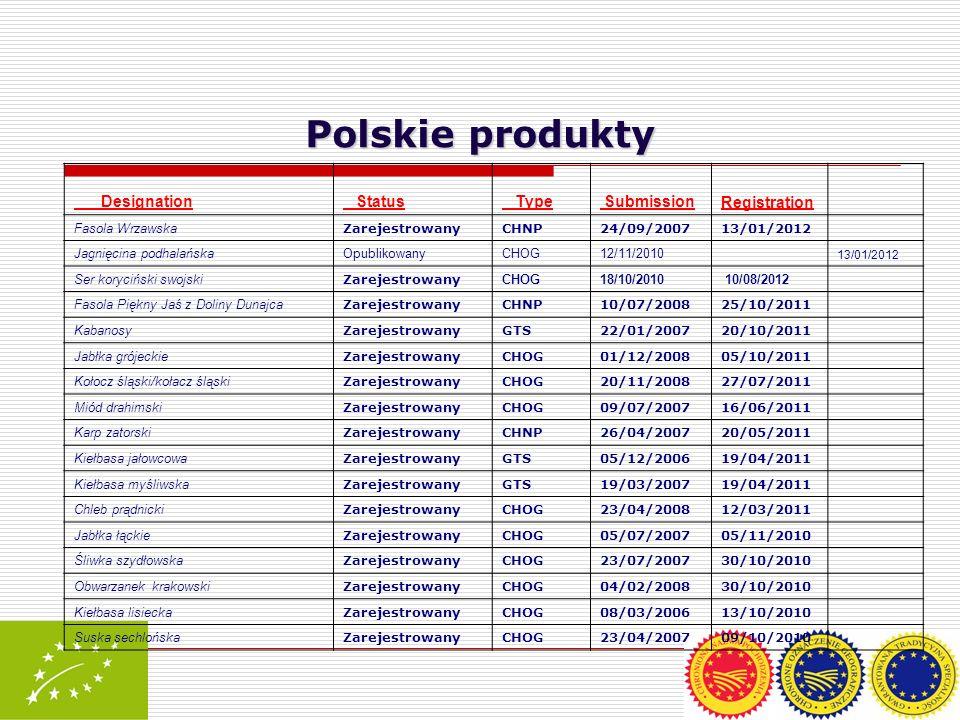 Polskie produkty Designation Status Type Submission Registration Fasola Wrzawska ZarejestrowanyCHNP24/09/200713/01/2012 Jagnięcina podhalańskaOpubliko