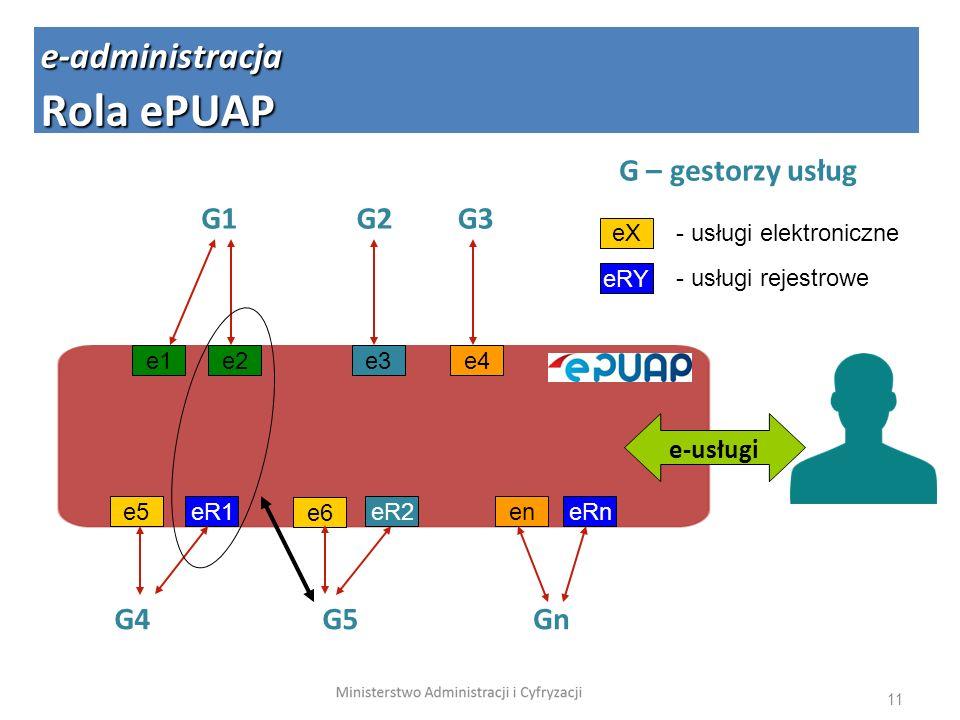 11 G1G2G3 G4G5Gn e1e3e4 e5eR2en e-usługi e2 eR1eRn e6 e-administracja Rola ePUAP G – gestorzy usług eX - usługi elektroniczne eRY - usługi rejestrowe