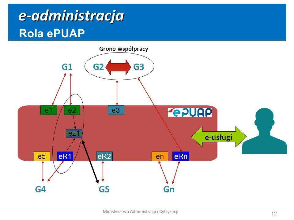 12 e-administracja Rola ePUAP G1G2G3 G4G5Gn e1e3 e5eR2en e-usługi e2 eR1eRn ez1 Grono współpracy