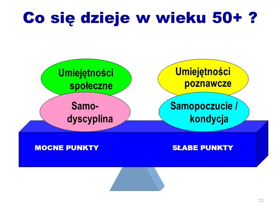 11 Co się dzieje w wieku 50+ ? Umiejętności społeczne Samo- dyscyplina Umiejętności poznawcze Samopoczucie / kondycja MOCNE PUNKTYSŁABE PUNKTY