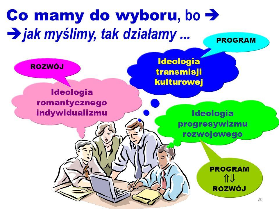 20 Co mamy do wyboru, bo jak myślimy, tak działamy … Ideologia progresywizmu rozwojowego PROGRAM ROZWÓJ Ideologia transmisji kulturowej Ideologia roma