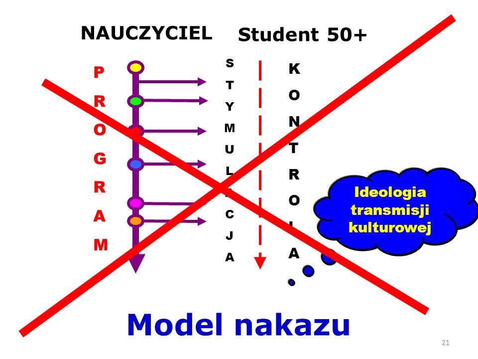 21 Student 50+ NAUCZYCIEL Model nakazu PROGRAMPROGRAM STYMULACJASTYMULACJA KONTROLAKONTROLA Ideologia transmisji kulturowej