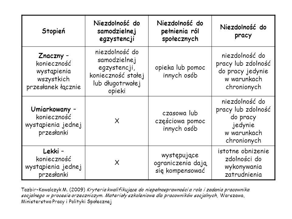 symbol przyczyny niepełnosprawności: 02-P choroby psychiczne, w tym: zaburzenia psychotyczne, zaburzenia nastroju począwszy od zaburzeń o umiarkowanym stopniu nasilenia, utrwalone zaburzenia lękowe o znacznym stopniu nasilenia, zespoły otępienne Niepełnosprawność jako: ROZPORZĄDZENIE MINISTRA GOSPODARKI, PRACY I POLITYKI SPOŁECZNEJ z dnia 15 lipca 2003 r.