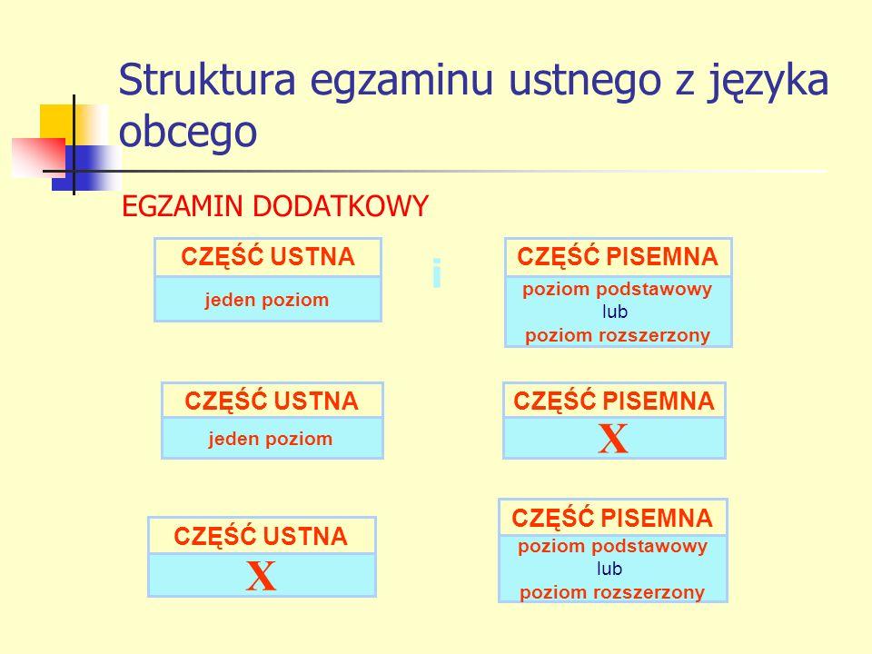 Struktura egzaminu ustnego z języka obcego EGZAMIN DODATKOWY i CZĘŚĆ PISEMNA poziom podstawowy lub poziom rozszerzony CZĘŚĆ USTNA jeden poziom CZĘŚĆ U