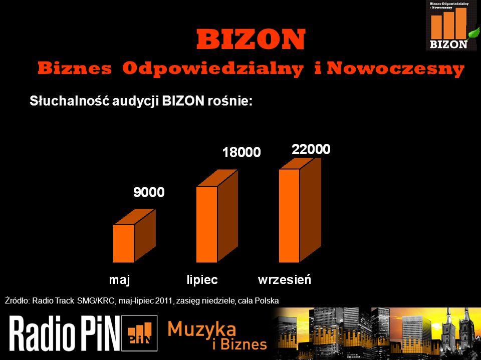 11/5/20134 Słuchalność audycji BIZON rośnie: BIZON Biznes Odpowiedzialny i Nowoczesny Żródło: Radio Track SMG/KRC, maj-lipiec 2011, zasięg niedziele,