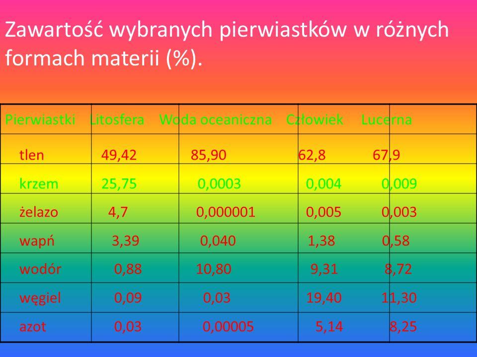 Zawartość wybranych pierwiastków w różnych formach materii (%).
