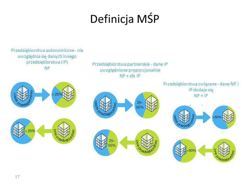 17 Definicja MŚP Przedsiębiorstwa autonomiczne - nie uwzględnia się danych innego przedsiębiorstwa (IP) NP Przedsiębiorstwa partnerskie - dane IP uwzg
