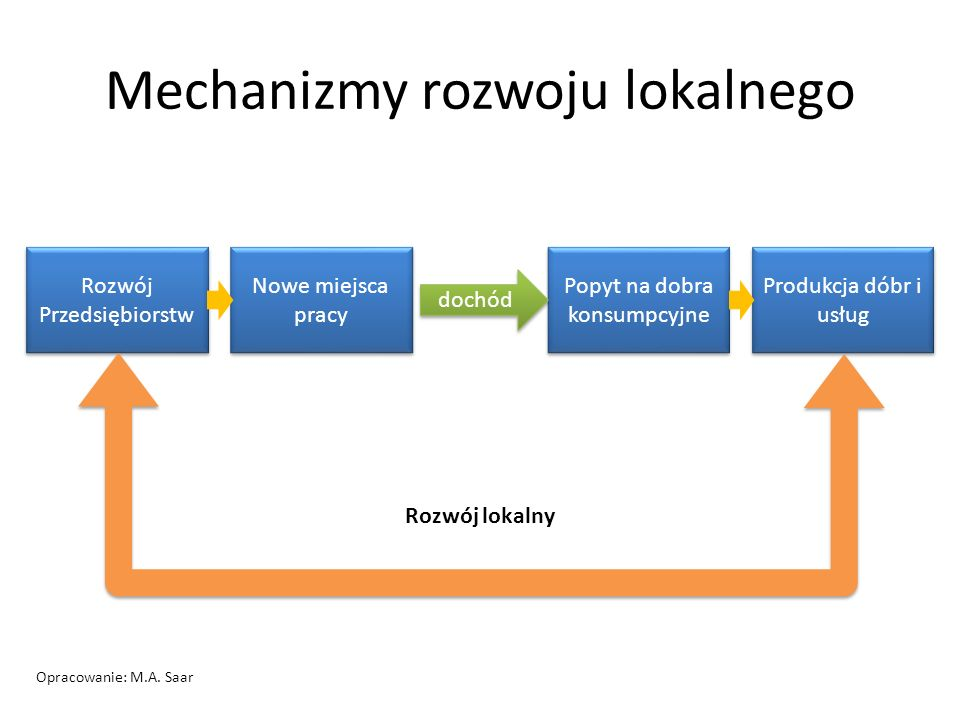 Mechanizmy rozwoju lokalnego Rozwój Przedsiębiorstw Nowe miejsca pracy Popyt na dobra konsumpcyjne Produkcja dóbr i usług dochód Rozwój lokalny Opraco