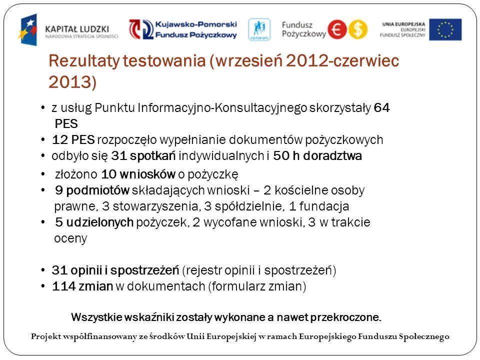 Rezultaty testowania (wrzesień 2012-czerwiec 2013) Projekt współfinansowany ze ś rodków Unii Europejskiej w ramach Europejskiego Funduszu Społecznego z usług Punktu Informacyjno-Konsultacyjnego skorzystały 64 PES 12 PES rozpoczęło wypełnianie dokumentów pożyczkowych odbyło się 31 spotkań indywidualnych i 50 h doradztwa złożono 10 wniosków o pożyczkę 9 podmiotów składających wnioski – 2 kościelne osoby prawne, 3 stowarzyszenia, 3 spółdzielnie, 1 fundacja 5 udzielonych pożyczek, 2 wycofane wnioski, 3 w trakcie oceny 31 opinii i spostrzeżeń (rejestr opinii i spostrzeżeń) 114 zmian w dokumentach (formularz zmian) Wszystkie wskaźniki zostały wykonane a nawet przekroczone.