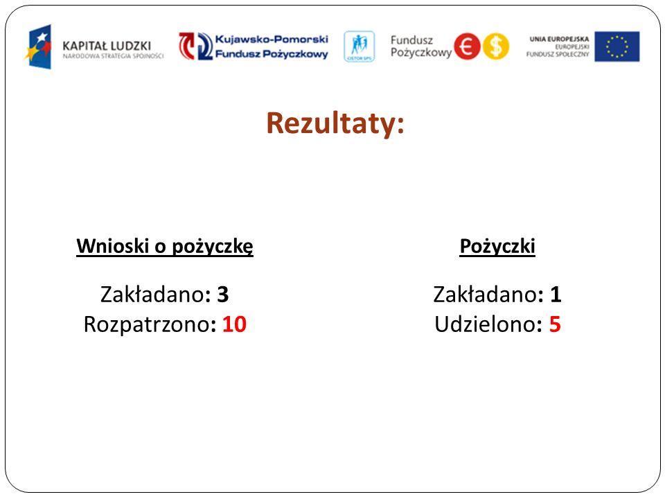 Rezultaty: Wnioski o pożyczkę Zakładano: 3 Rozpatrzono: 10 Pożyczki Zakładano: 1 Udzielono: 5
