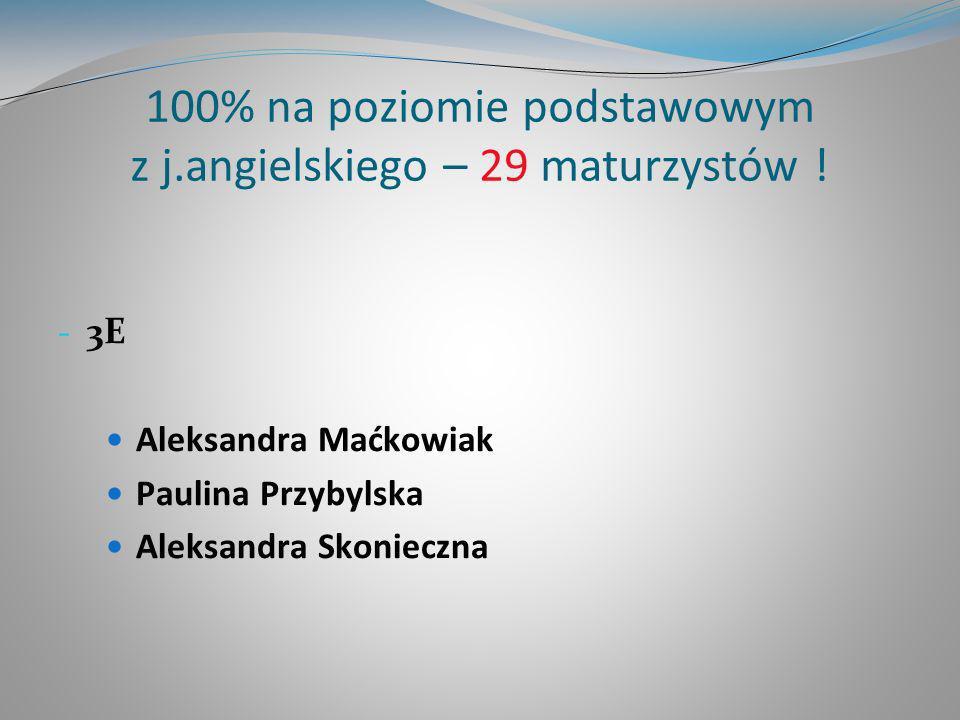 100% na poziomie podstawowym z j.angielskiego – 29 maturzystów ! - 3E Aleksandra Maćkowiak Paulina Przybylska Aleksandra Skonieczna