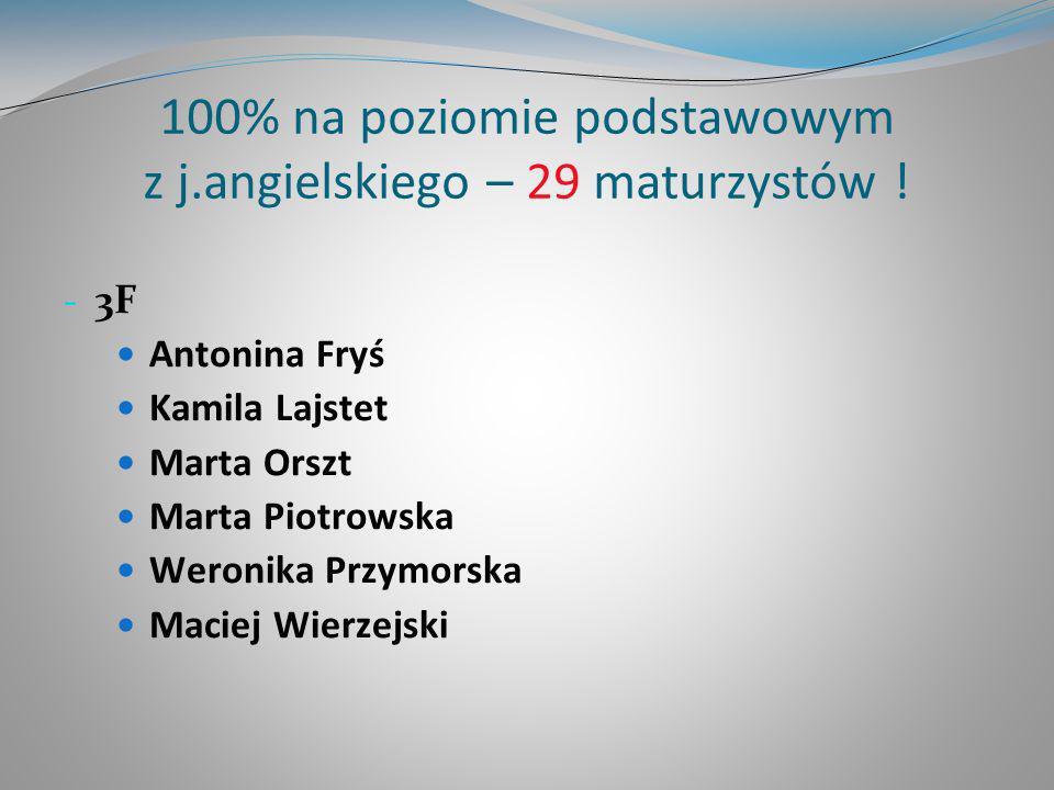 100% na poziomie podstawowym z j.angielskiego – 29 maturzystów ! - 3F Antonina Fryś Kamila Lajstet Marta Orszt Marta Piotrowska Weronika Przymorska Ma