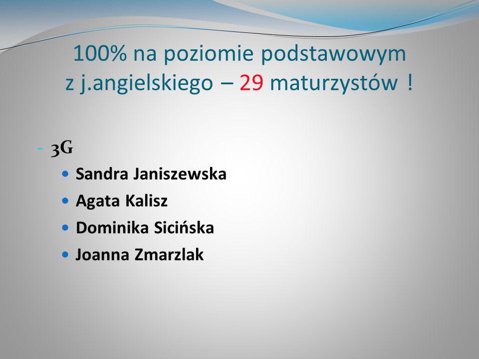 100% na poziomie podstawowym z j.angielskiego – 29 maturzystów ! - 3G Sandra Janiszewska Agata Kalisz Dominika Sicińska Joanna Zmarzlak