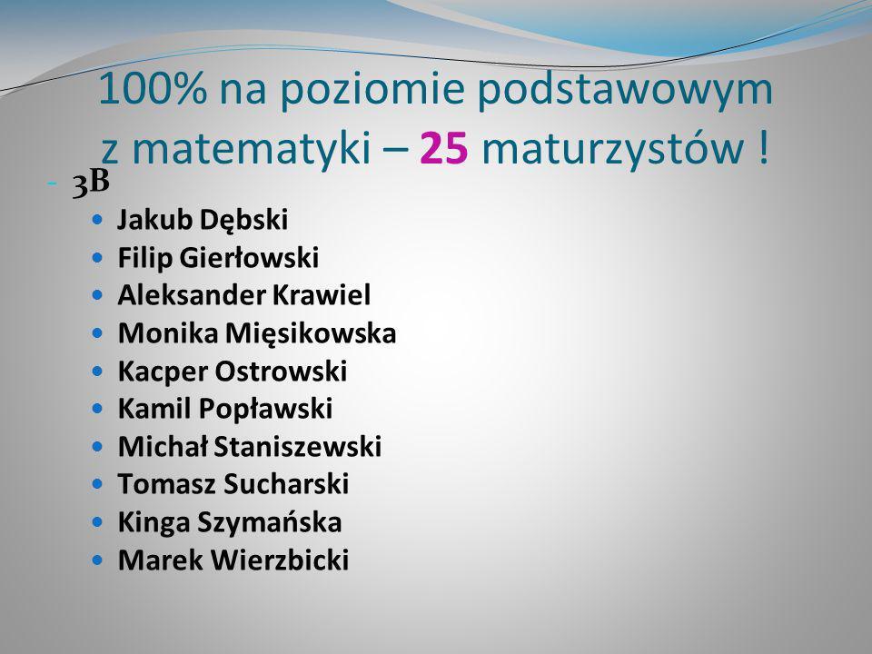 100% na poziomie podstawowym z matematyki – 25 maturzystów ! - 3B Jakub Dębski Filip Gierłowski Aleksander Krawiel Monika Mięsikowska Kacper Ostrowski