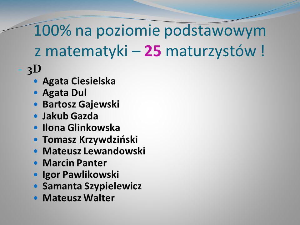 100% na poziomie podstawowym z matematyki – 25 maturzystów ! - 3D Agata Ciesielska Agata Dul Bartosz Gajewski Jakub Gazda Ilona Glinkowska Tomasz Krzy