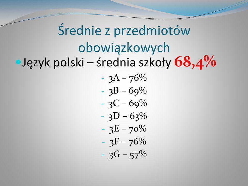 Średnie z przedmiotów obowiązkowych Język polski – średnia szkoły 68,4% - 3A – 76% - 3B – 69% - 3C – 69% - 3D – 63% - 3E – 70% - 3F – 76% - 3G – 57%