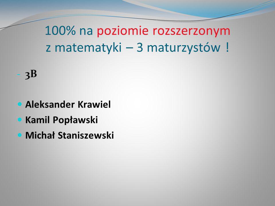 100% na poziomie rozszerzonym z matematyki – 3 maturzystów ! - 3B Aleksander Krawiel Kamil Popławski Michał Staniszewski